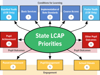 What are the LCFF and LCAP?