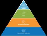 Data Analytics Pyramid