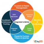 Integrated-is-Better-BigSIS-Integrated-Student-Information-System