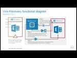 """Recover Anything to Anywhere"" A Dell Rapid Recovery Demo Webinar Hosted by Advanticom Inc"
