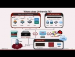 Unitrends' Product Portfolio of Continuity Solutions