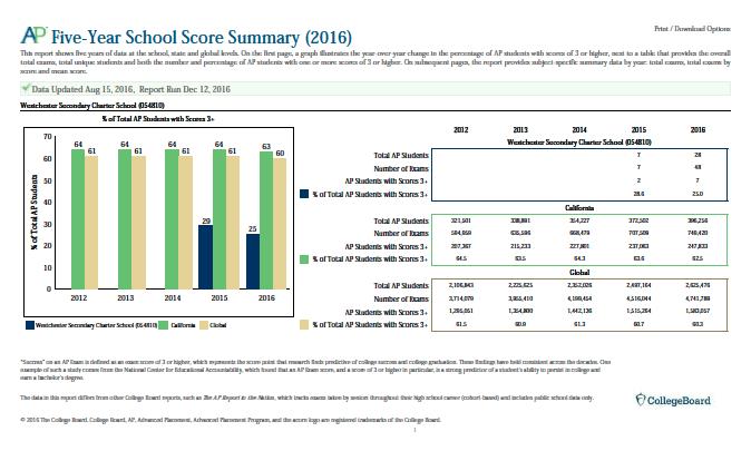 AP Five-Year School Score Summary